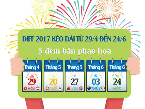 Vé xem pháo hoa đà nẵng 2017